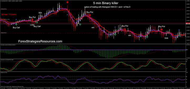 #1 Trade Example – Fibonacci + Stochastic & RSI and Candlestick Formation