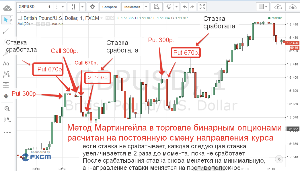 7 Binary Options